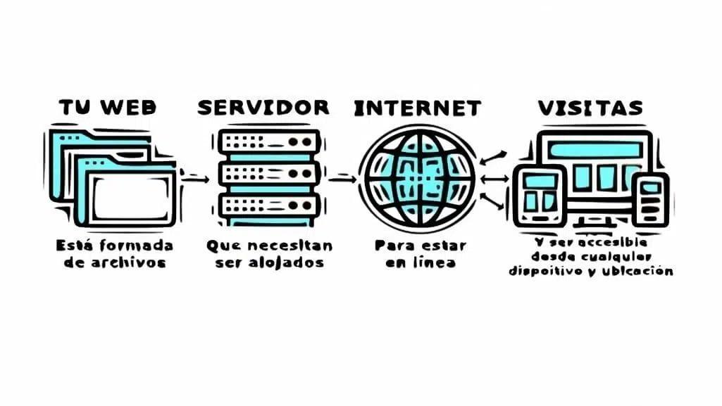 qué es y para qué sirve un hosting
