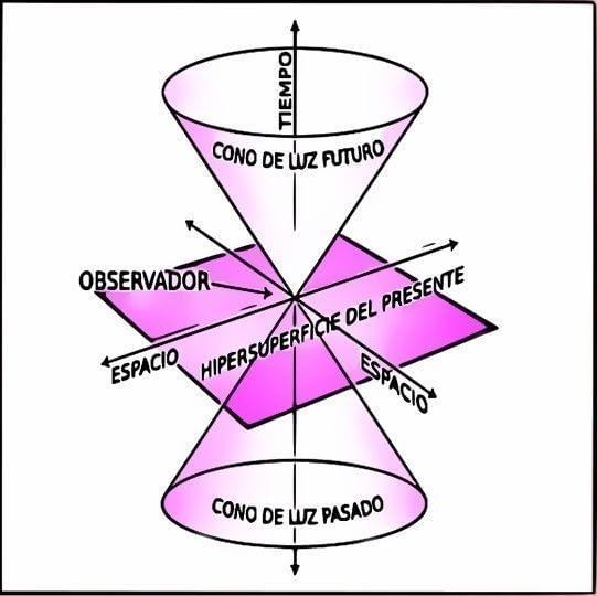 """Este cono describe al observador moviéndose por la hipersuperficie (que es el presente). Hacia """"arriba"""" quedan los eventos del futuro, lo que va a ocurrir. (Cualquier posibilidad o hecho tiene que ocurrir dentro de ese cono). Hacia """"abajo"""" quedan los eventos que te han ocurrido."""