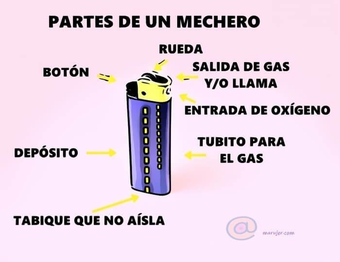 partes que tiene un mechero, botón, rueda, entrada de oxígeno, depósito de gas...