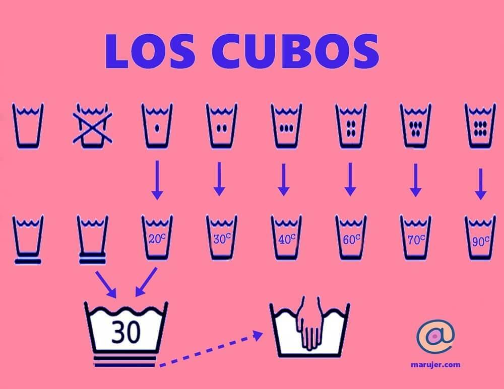 instrucciones de lavado, los cubos llenos de agua indican la temperatura y si la prenda necesita un cuidado especial, como lavado a mano
