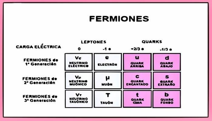 Fermiones de I, II y III generación