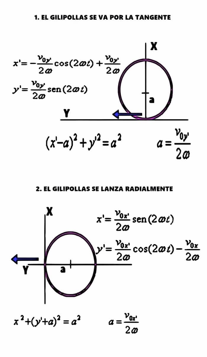 cálculos de trayectoria, para lanzar a un grupo de gilipollas al espacio