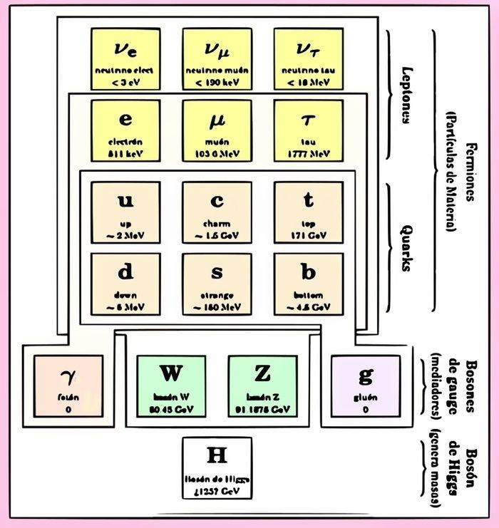 los bosones y los fermiones tabla de interacción